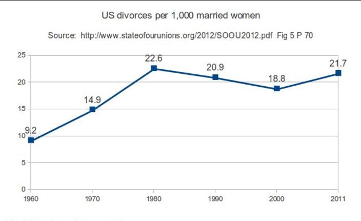 Rate of divorce